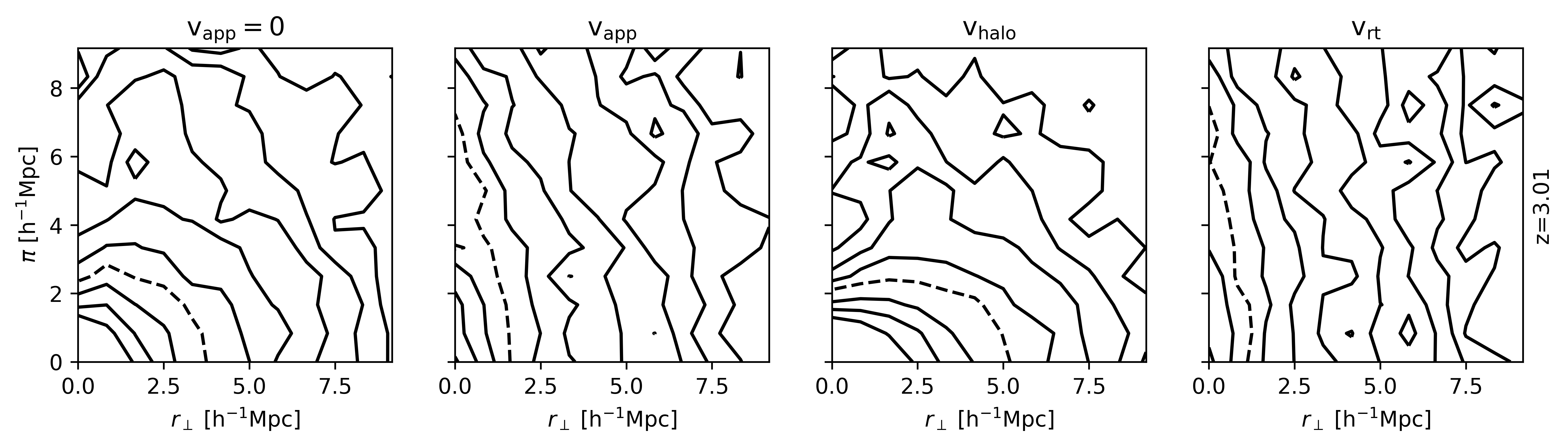 Resulting TPCFs for a number density threshold $n=0.01\ \mathrm{h}^3\mathrm{Mpc}^{-3}$ at $z=3.01$. From left to right: real space, redshift space, redshift space only kinematic distortions, redshift space only radiative transfer distortions.
