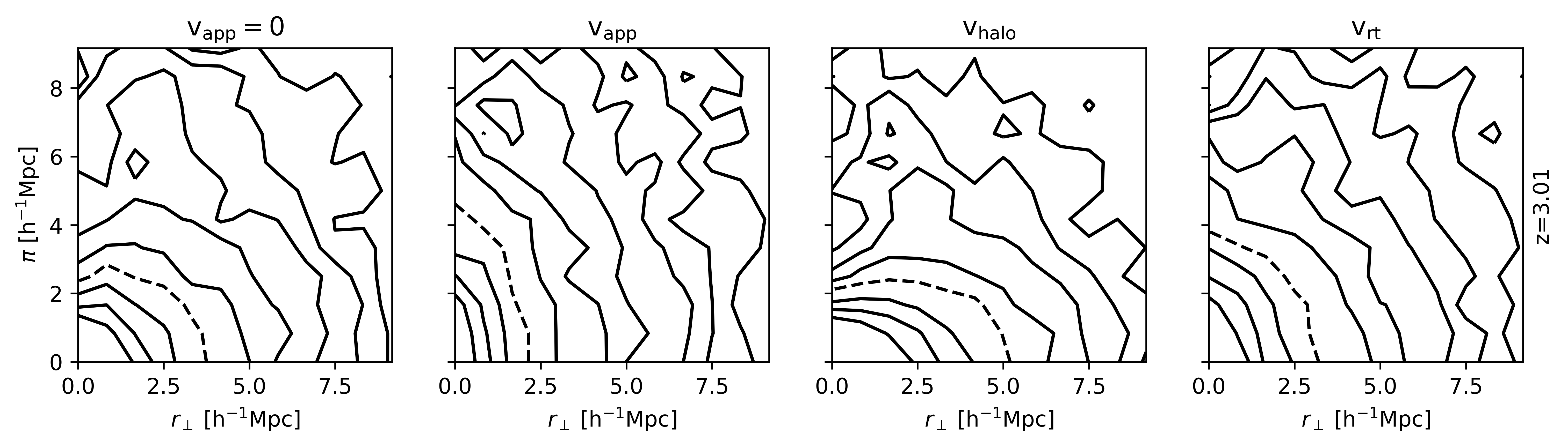 Resulting TPCFs for a number density threshold $n=0.01\ \mathrm{h}^3\mathrm{Mpc}^{-3}$ at $z=3.01$ only detecting the emitters by their red peak. From left to right: real space, redshift space, redshift space only kinematic distortions, redshift space only radiative transfer distortions.