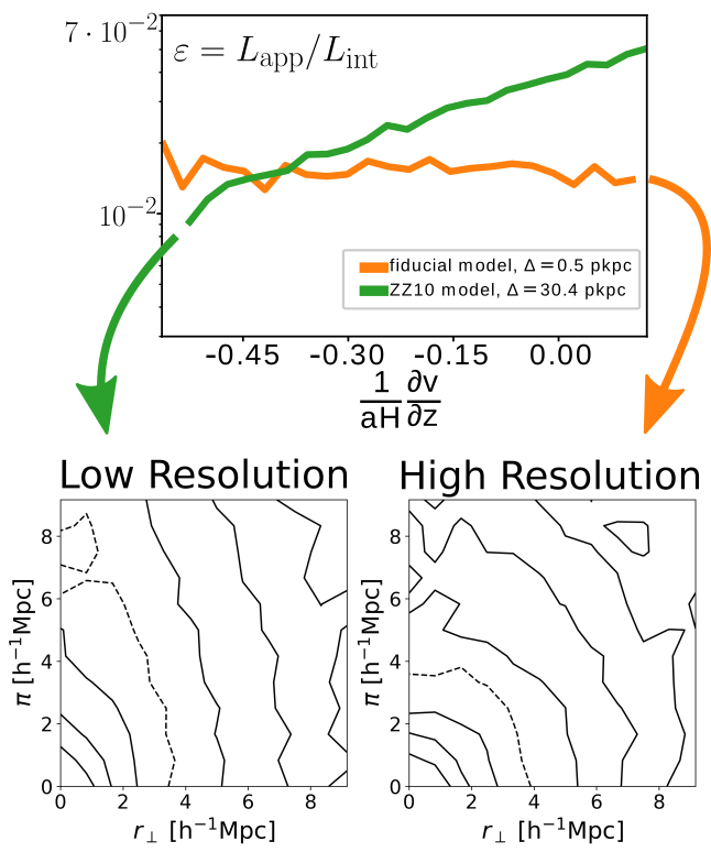 Lowering the resolution and changing the $L(M)$ relation to a lower slope, a correlation between the observed fraction $\varepsilon$ and the velocity gradient is found. This relates to the elongation of the TPCF along $\vec{\pi}$ as discussed above.