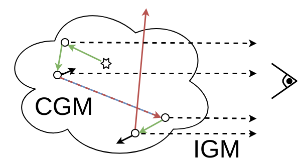 Schematic progression in the radiative transfer code: Primary photons are emitted from the star forming regions. At each scattering with neutral hydrogen, a secondary photon is launched accounting for the attenuation along the line of sight towards the observer.